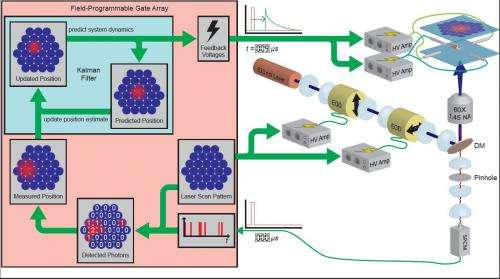 Where no lab has gone before: Single-Molecule Electrokinetic Traps