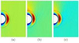 Wake cloaking simulated in lab - objects move through water without leaving a trace