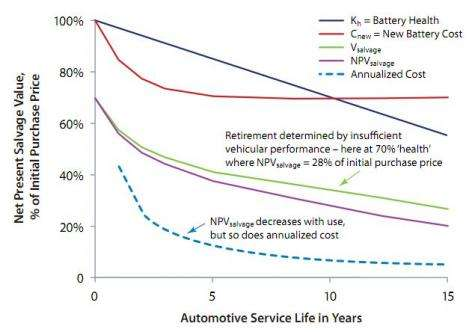 New uses for exhausted electric vehicle batteries proposed