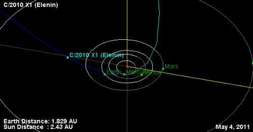 Comet elenin: Preview of a coming attraction