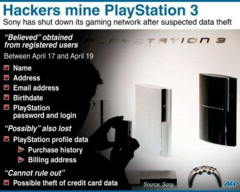 Fact file on a cyber attack on Sony's PlayStation 3 network
