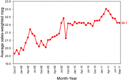 Fuel economy of new vehicles still at lowest point in the past year