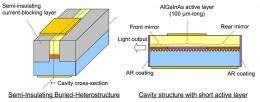 Fujitsu achieves 40-Gbps optical-biber transmission using directly-Modulated laser