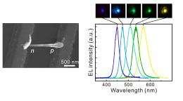 Nano-LEDs emit full visible spectrum of light