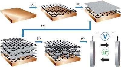 Graphene nanocomposite a bridge to better batteries
