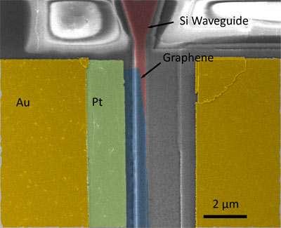 Graphene optical modulators could lead to ultrafast communications