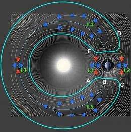 Horseshoe orbit
