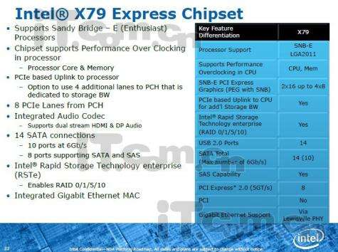 Intels new X79 chipset: fact or fiction?