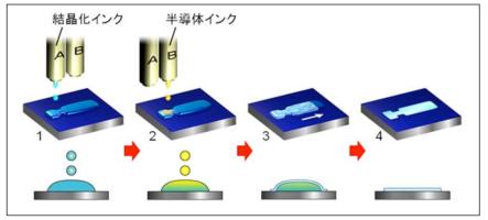 Japanese research team develops method for printing single crystal thin-film transistors