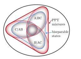 Simplifying the process of detecting genuine multiparticle entanglement