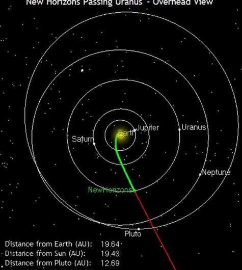 New horizons flies by Uranus