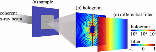 New magnetic imaging technique heralds advance in spintronics