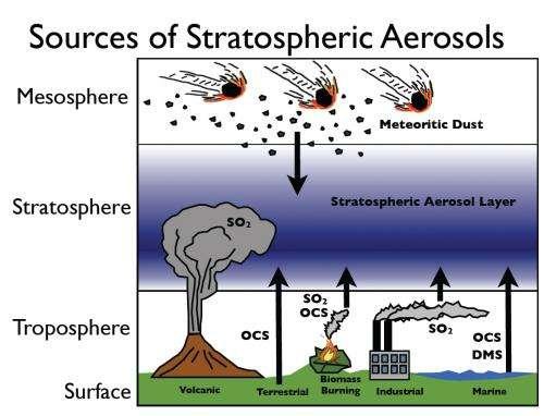 NOAA study suggests aerosols might be inhibiting global warming