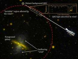 Gaseous halos of galaxies are much larger, more massive than the distribution of stars within the galaxy