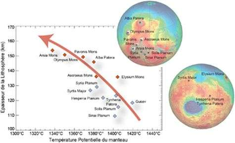 Chemistry on Mars reveals cooling rate