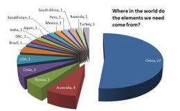 Earth's rarest metals ranked in supply risk list