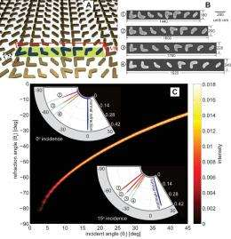 'Nanoantennas' show promise in optical innovations