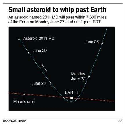 Small asteroid swings harmlessly past Earth (AP)