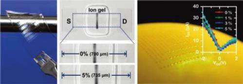 Stretchable graphene transistors overcome limitations of other materials
