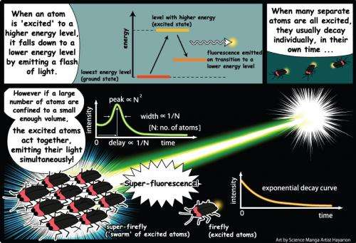 Researchers take first steps toward X-ray superfluorescence