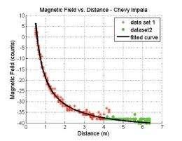 Magnetic sensors can measure distances between vehicles