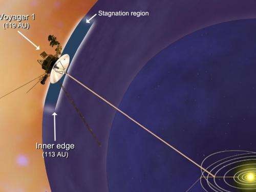Voyager 1 Encounters Stagnation Region