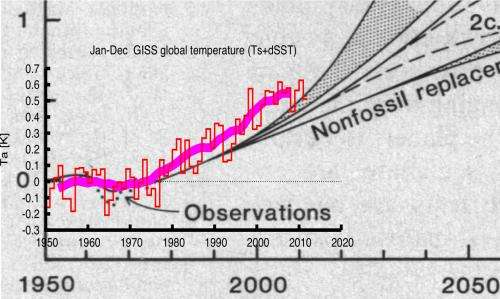 1981 climate change predictions were eerily accurate