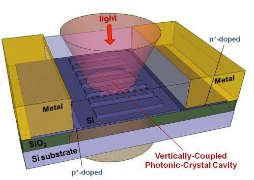 Antenna-on-a-chip rips the light fantastic