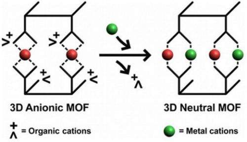 Flexible molecular cages expand to pack in multiple metals