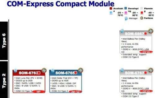 Intel roadmap leaked for SoC with Ivy Bridge graphics