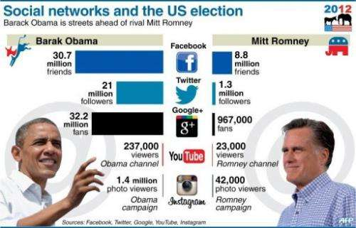 Social networks and the US election