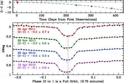 Space-warping white dwarfs produce gravitational waves