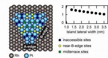 SSRL contributes to platinum-based catalyst design