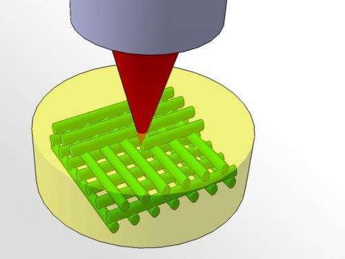 "The laser beam as a ""3D painter"""