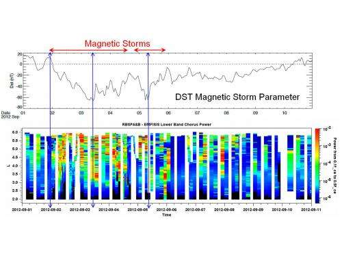 Van Allen Probes Reveal New Dynamics of Radiation Belts