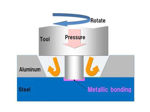 Welding of steel and aluminum a first on frames of mass-produced vehicles