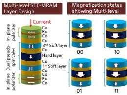 Data storage: Magnetic memories