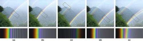 Researchers unlock secret of the rare 'twinned rainbow'
