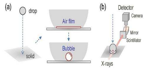 Bubble study could improve industrial splash control
