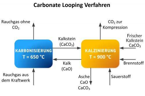 Innovative method inexpensively and energetically efficiently reduces CO2 emissions