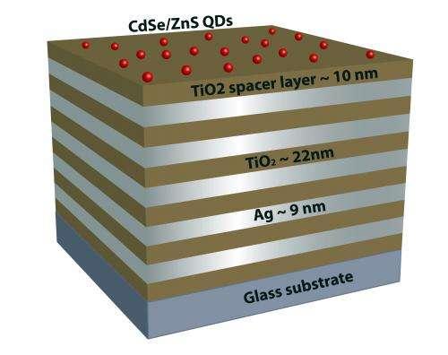 'Metamaterials,' quantum dots show promise for new technologies