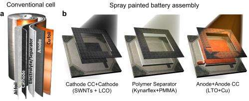 Rice researchers develop paintable battery
