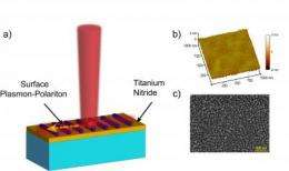 Researchers discover a new path for light through metal