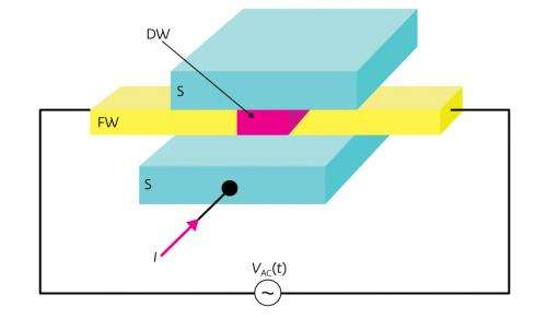 Measuring the movement of microscopic magnets