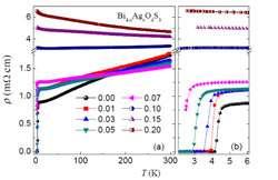 Silver sheds light on superconductor secrets