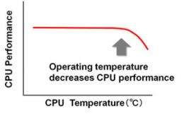 Fujitsu develops power saving system control technology for container data centers
