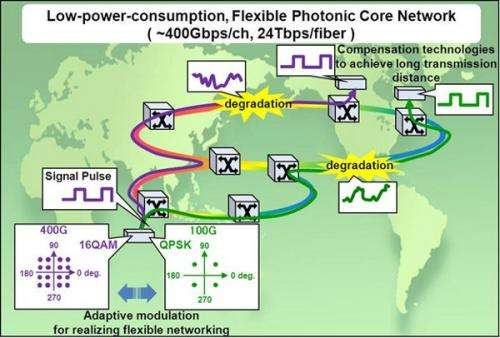 400Gbps-class optical transmissions technology to deliver optical networks that are energy efficient, flexible