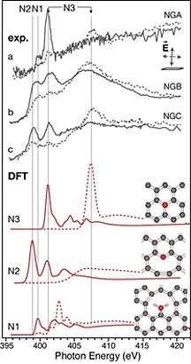 X-rays illuminate nitrogen's role in single-layer graphene