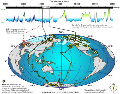 An extremely brief reversal of the geomagnetic field, climate variability and a super volcano