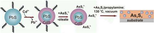 All-inorganic nanocrystals boost infrared emission